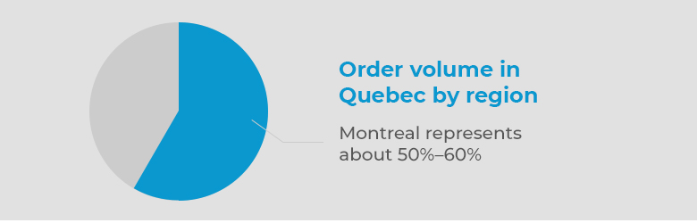 Order volume in Quebec by region