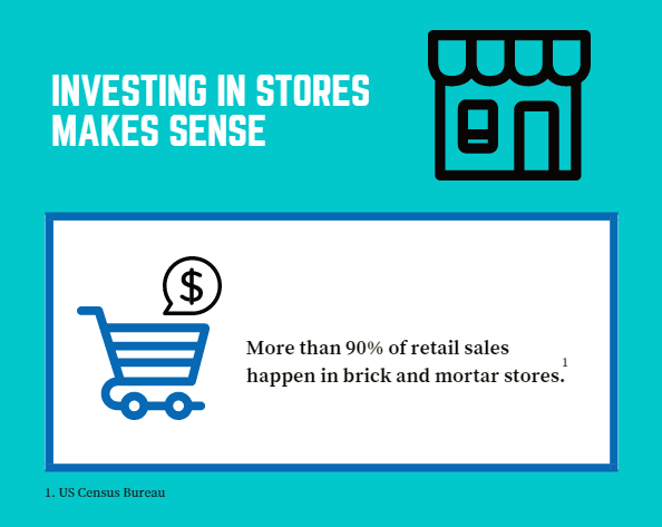 90% of retail sales happen in-store