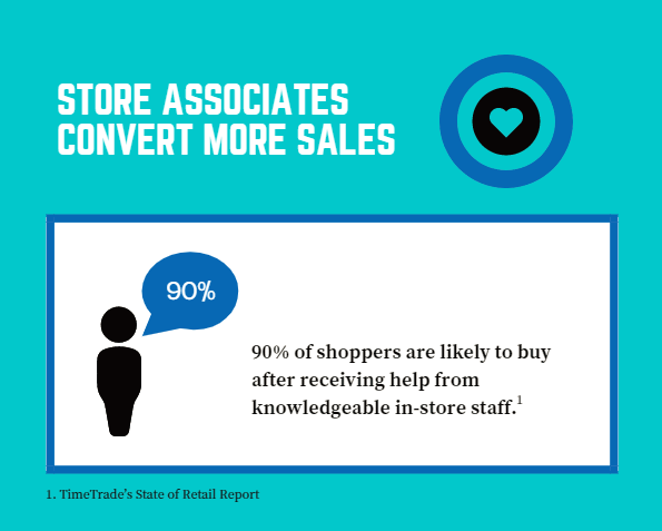 Customers buy more from knowledgeable staff