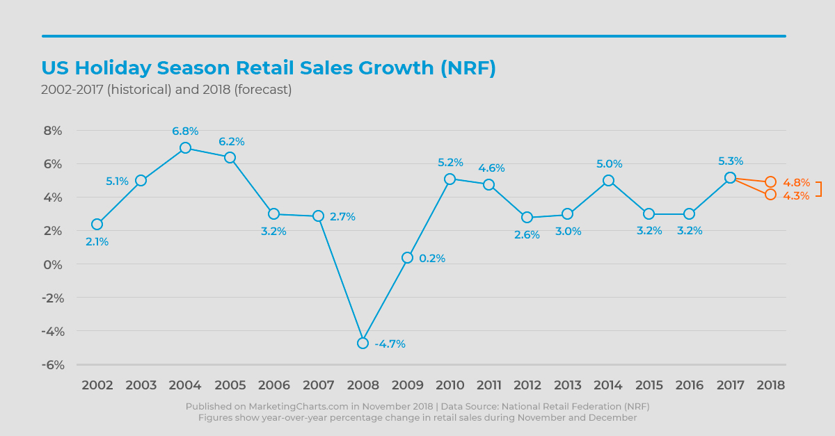 US Holiday Season Retail Sales Growth (NRF)