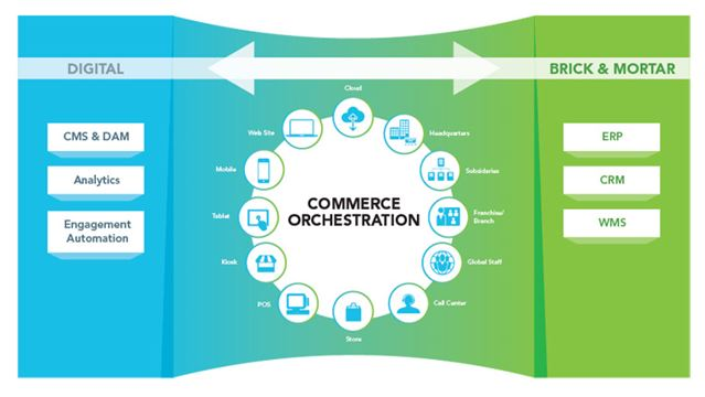 Unified commerce and commerce orchestration