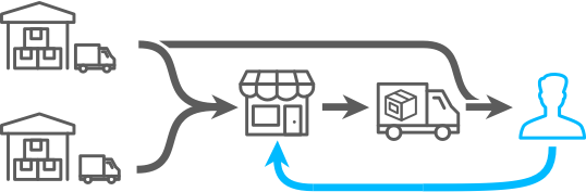 Omnichannel Delivery diagram