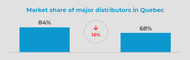 Market share of major distributors in Quebec
