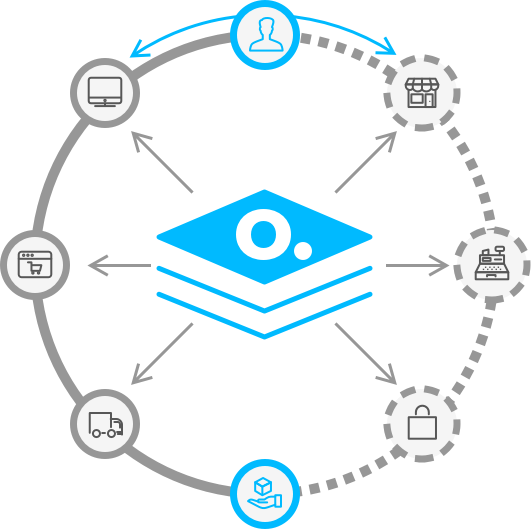 Online and In-Store shopping Unified